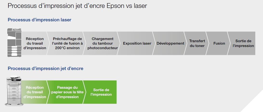 Processus d'impression Laser VS Jet d'Encre